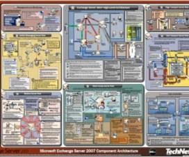 arquitectura_exchange2007